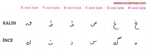 Osmanlıca kalın ve ince harfler imajı