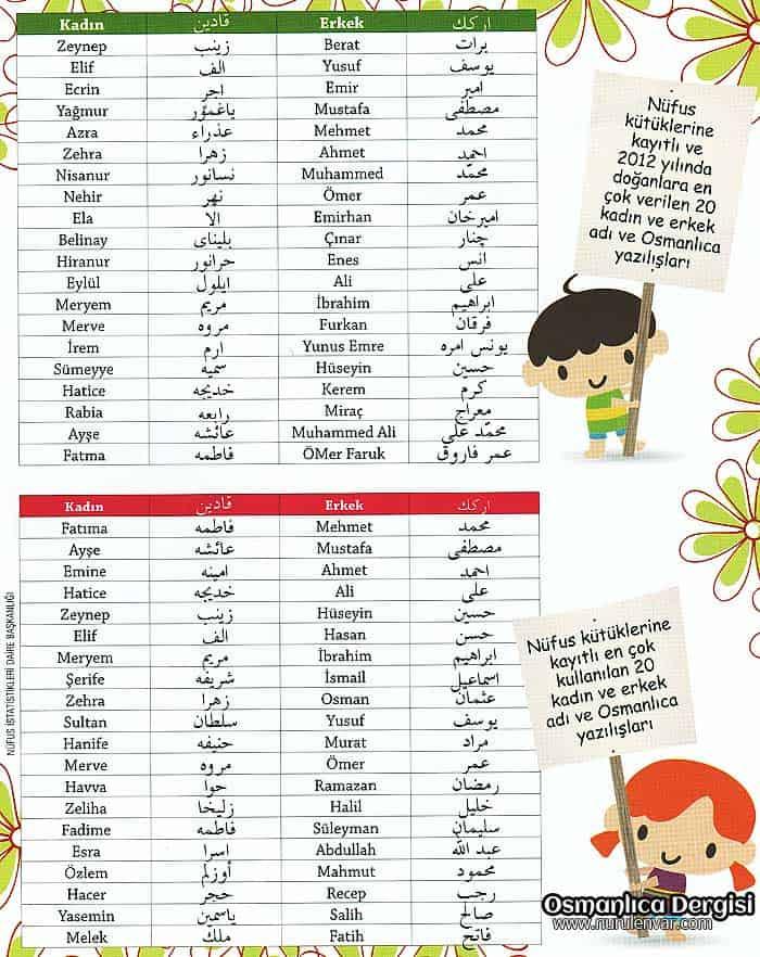 2012 Yılında Türkiye'de yeni doğan çocuklara en çok verilen isimler